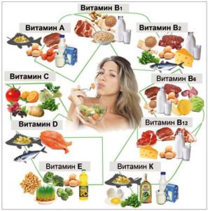 Витамины в продуктах против выпадения волос
