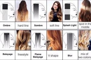 Схемы как красить волосы